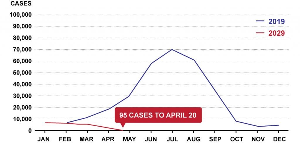 Graph-Influenza-Cases-2019-Vs-2020